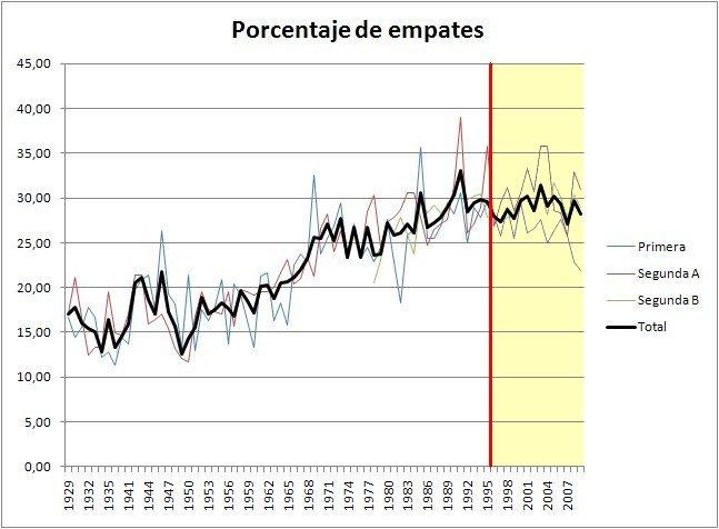 Porcentaje de empates por temporada