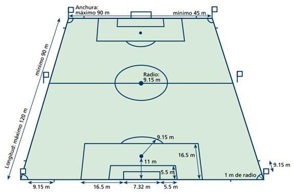 Figura 5 : Dimensiones reglamentarias actuales según las Reglas de Juego. (Fuente: FIFA).