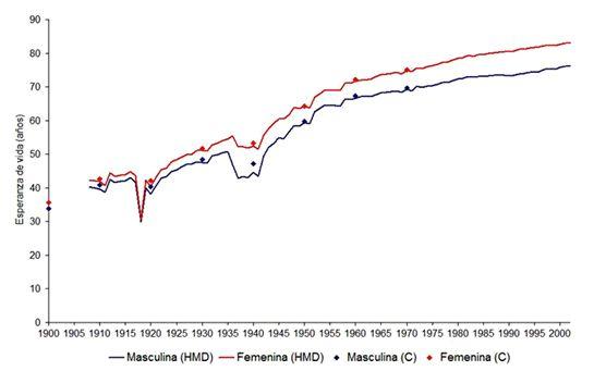 Fig. 1 Evolución de la esperanza de vida en España (1900-2002)  Fuente: Carreras (1989), Carreras y Tafunell (2003), INE y Human Mortality Database.