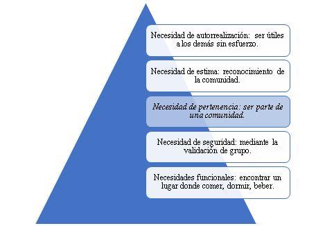 """Figura 1. Pirámide de Maslow de los hinchas del fútbol.  Elaborado por el autor. Fuente: """"Marketing deportivo: Estrategias de marketing de dos equipos quiteños de futbol y su impacto sobre el comportamiento de compra de sus hinchas""""."""