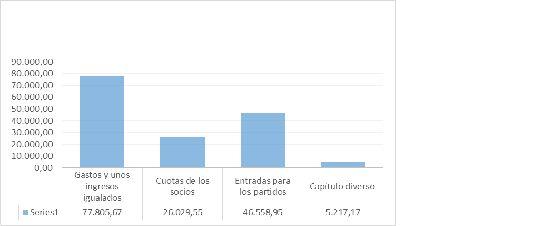 Gráfico 1. Finanzas del club en la temporada 1913-1914 Fuente: Museo del Futbol Club Barcelona