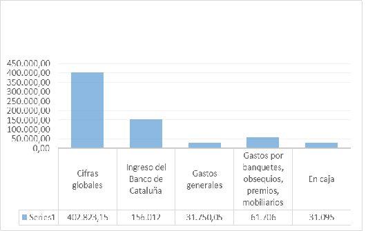 Gráfico 3. Finanzas del club en el periodo de junio de 1920-mayo de 1921 Fuente: Museo del Futbol Club Barcelona