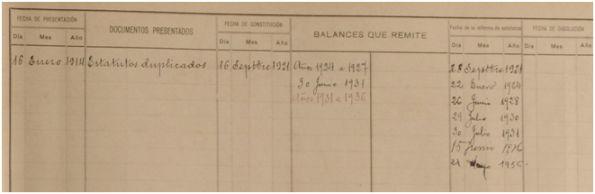 Inscripción de la RFEF en el Libro de Asociaciones de Madrid, página derecha (Archivo CIHEFE)