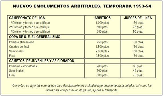 Salarios arbitrales, según la circular Nº 5 de la Federación Española de Fútbol, aplicables a partir del ejercicio 1953-54. La relación incluía una errata, pues donde indica 1ª División y torneo que califique, debería recoger 3ª División. Muñoz Morales tendría que haber cobrado en Herencia 100 ptas. escasas.
