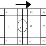 Figura 1. Zonas del campo en las que se dividen los espacios según el ataque del Fútbol Club Barcelona