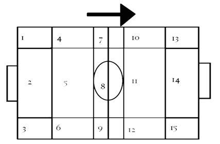 Figura 1. Zonas del campo en las que se dividen los espacios según el ataque del FCB