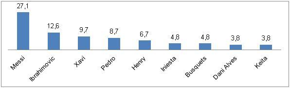 Figura 2. Media de la participación del juego de finalización en función de los jugadores del FCB