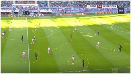 14. Ubicación de los jugadores del RB Leipzig en la presión alta realizada al Bayern Leverkusen.