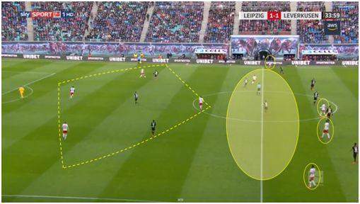 19. Salida de balón ante el Bayern Leverkusen, donde generan superioridad 4c3 ya en la 1er momento de la fase ofensiva, podemos ver como carrileros y puntas actúan como fijadores para generar espacios en entre líneas y facilitar posible recepción en esos espacios para interiores o Werner.